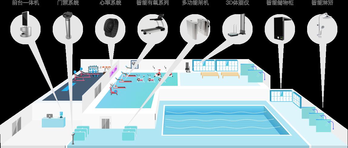 心率系统,智能门禁,智能柜控,智能淋浴,多功能闸机,前台一体机,智能有氧器械,3D体测仪,微健管理系统